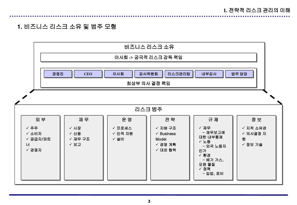 1. 비즈니스 리스크 소유 및 범주 모형 1. 전략적 리스크 관리의 이해 비즈니스 리스크 소유 리스크 범주