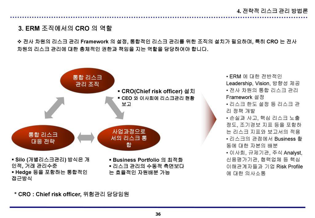 3. ERM 조직에서의 CRO 의 역할 4. 전략적 리스크 관리 방법론 통합 리스크 관리 조직
