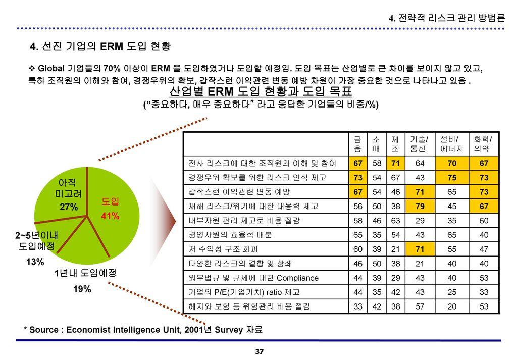 ( 중요하다, 매우 중요하다 라고 응답한 기업들의 비중/%)