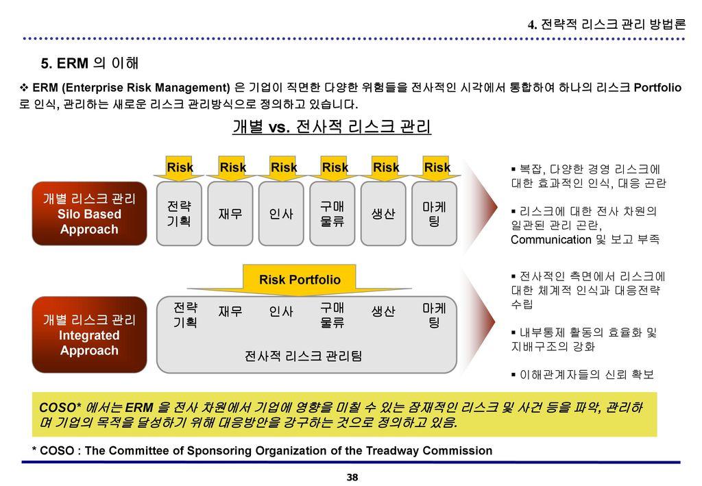 개별 vs. 전사적 리스크 관리 5. ERM 의 이해 4. 전략적 리스크 관리 방법론 Risk Risk Risk Risk