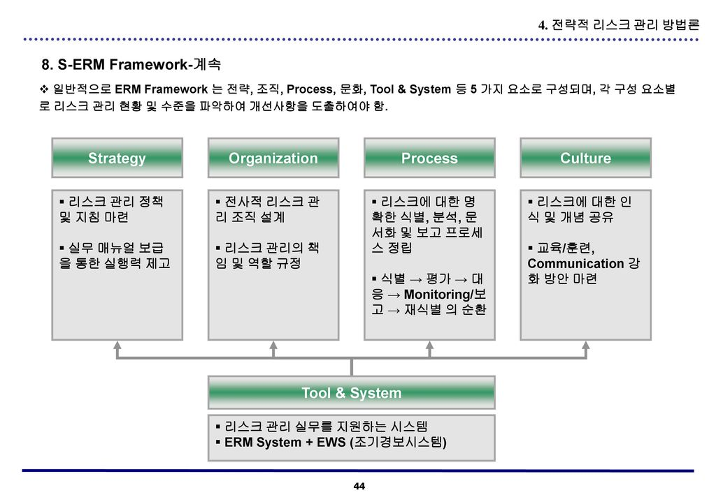 Strategy Organization Process Culture Tool & System