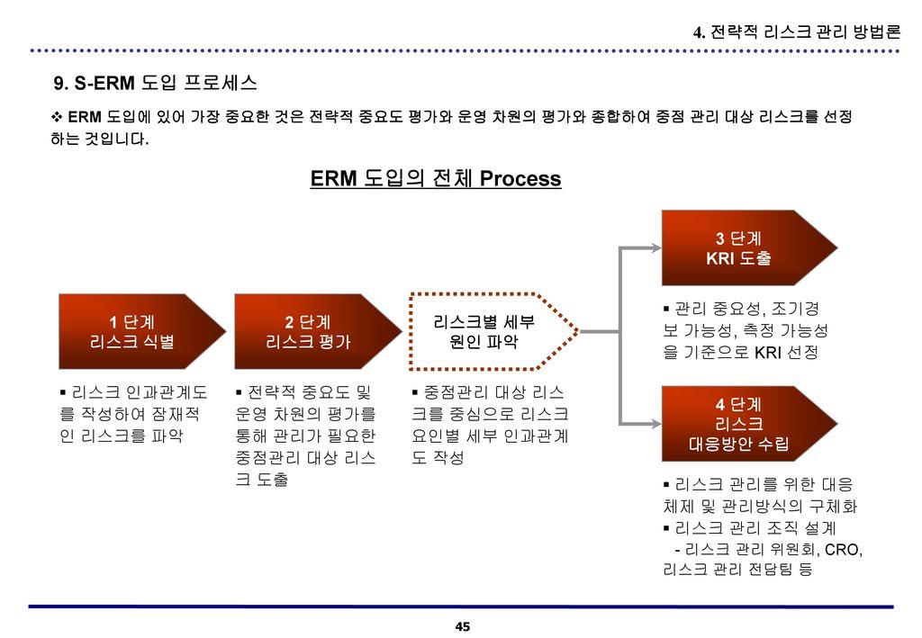 ERM 도입의 전체 Process 9. S-ERM 도입 프로세스 4. 전략적 리스크 관리 방법론 3 단계 KRI 도출 1 단계