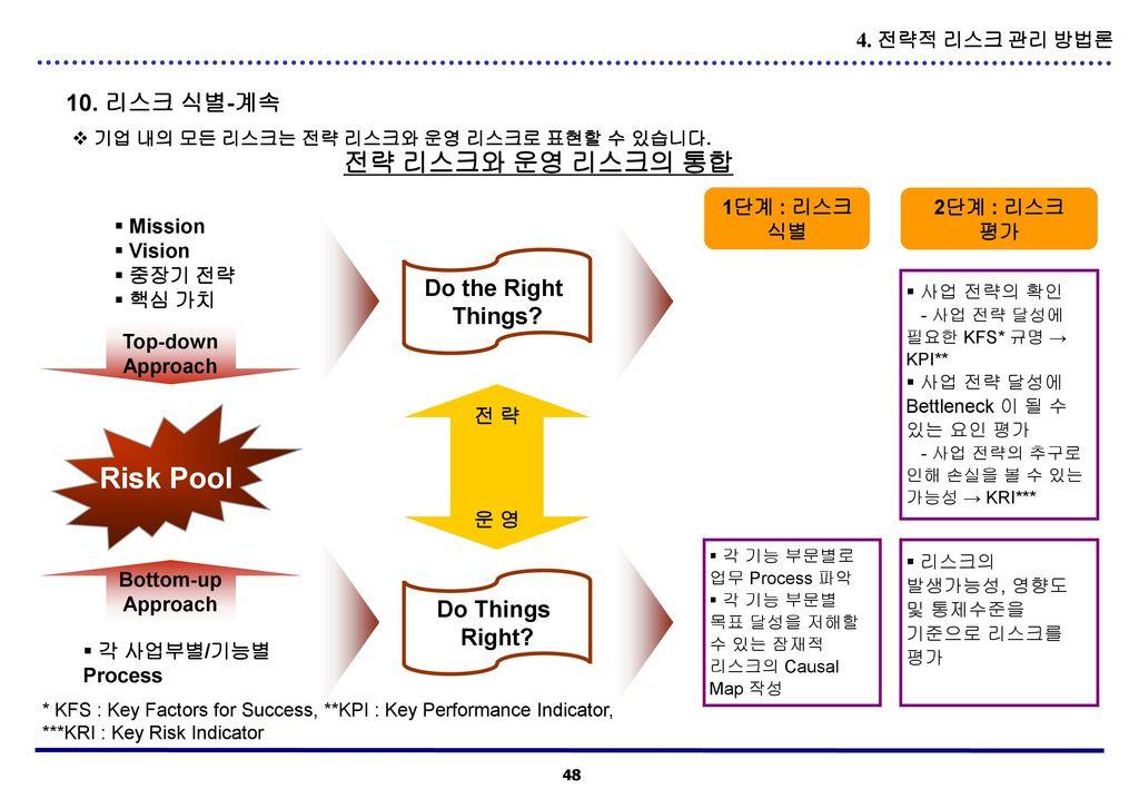 Risk Pool 전략 리스크와 운영 리스크의 통합 10. 리스크 식별-계속 Do the Right Things