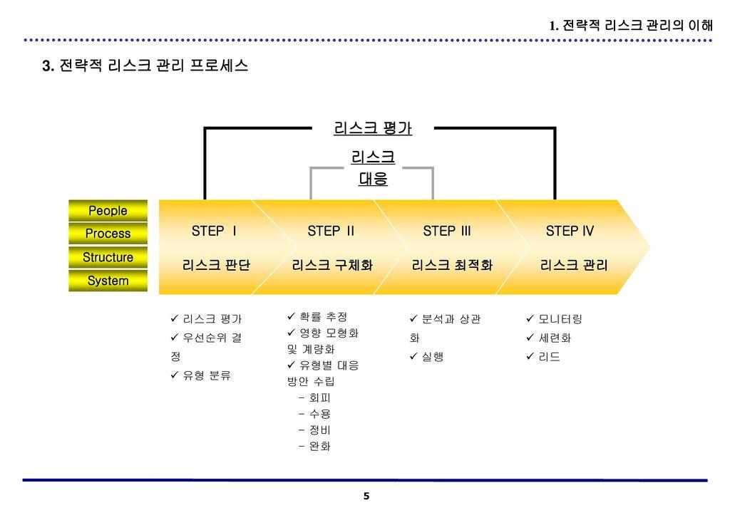 3. 전략적 리스크 관리 프로세스 리스크 평가 리스크 대응 1. 전략적 리스크 관리의 이해 STEP Ⅰ 리스크 판단