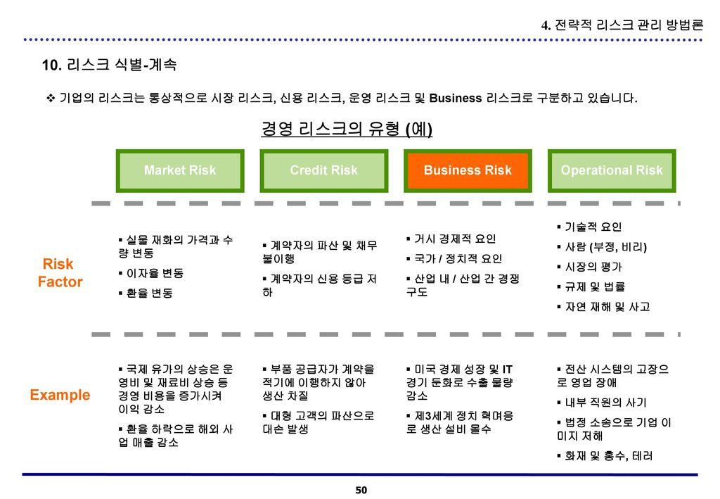 경영 리스크의 유형 (예) 10. 리스크 식별-계속 Risk Factor Example 4. 전략적 리스크 관리 방법론