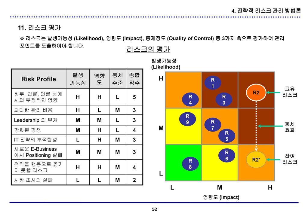 리스크의 평가 11. 리스크 평가 Risk Profile H M L L M H 4. 전략적 리스크 관리 방법론 발생 가능성