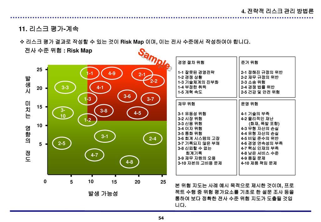 Sample 11. 리스크 평가-계속 4. 전략적 리스크 관리 방법론 전사 수준 위험 : Risk Map 발 생 시 미 치 는