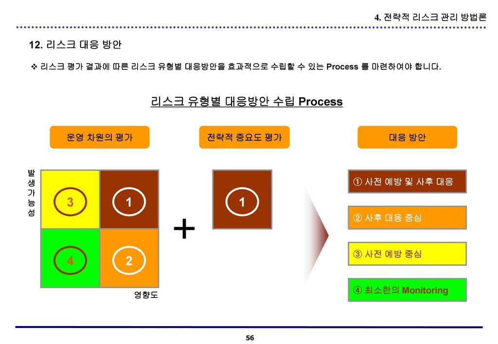 + 3 1 1 4 2 리스크 유형별 대응방안 수립 Process 12. 리스크 대응 방안 4. 전략적 리스크 관리 방법론