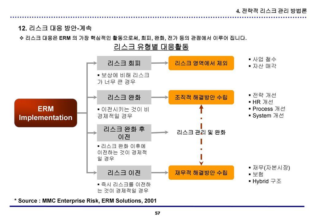 리스크 유형별 대응활동 ERM Implementation