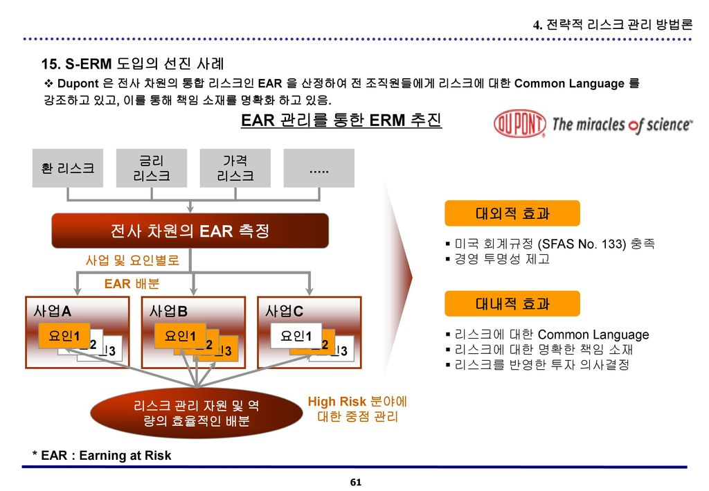 EAR 관리를 통한 ERM 추진 전사 차원의 EAR 측정
