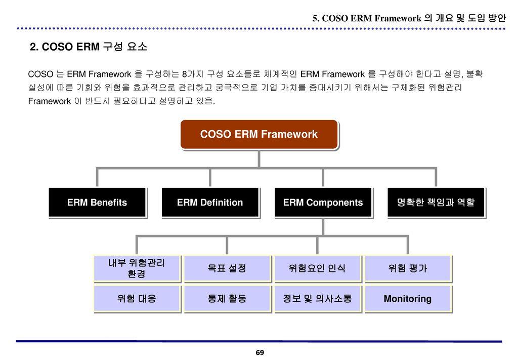 2. COSO ERM 구성 요소 COSO ERM Framework