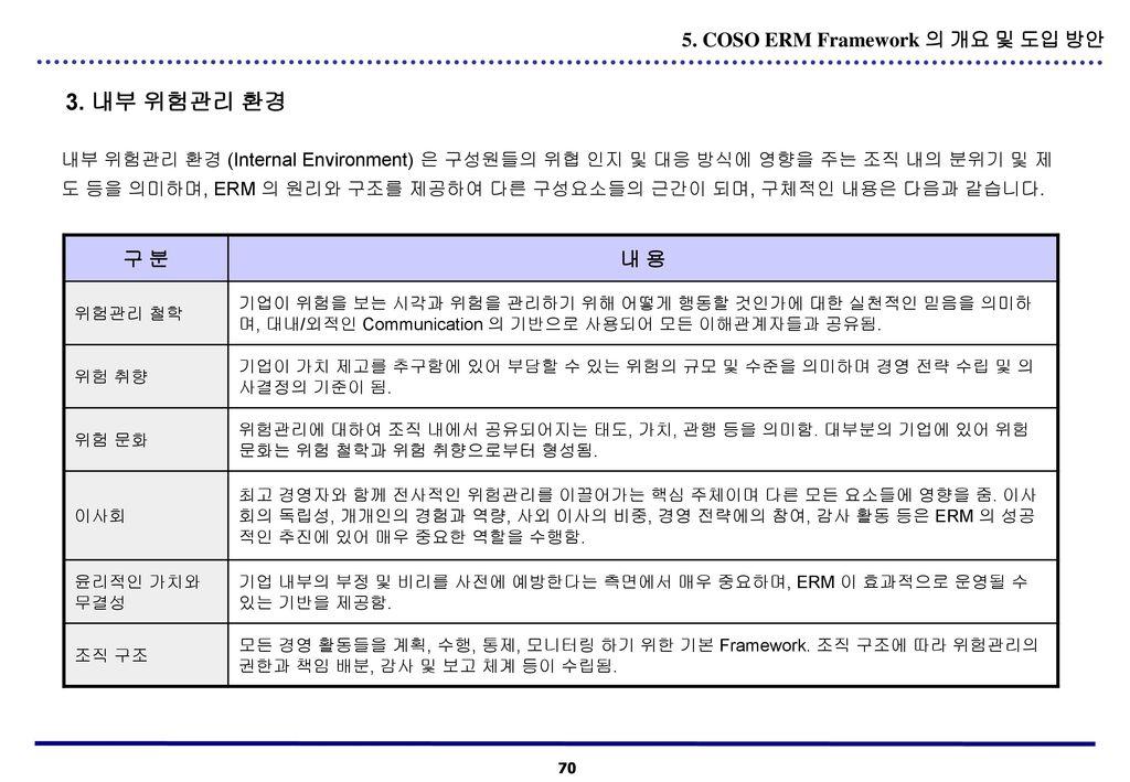 3. 내부 위험관리 환경 5. COSO ERM Framework 의 개요 및 도입 방안 구 분 내 용