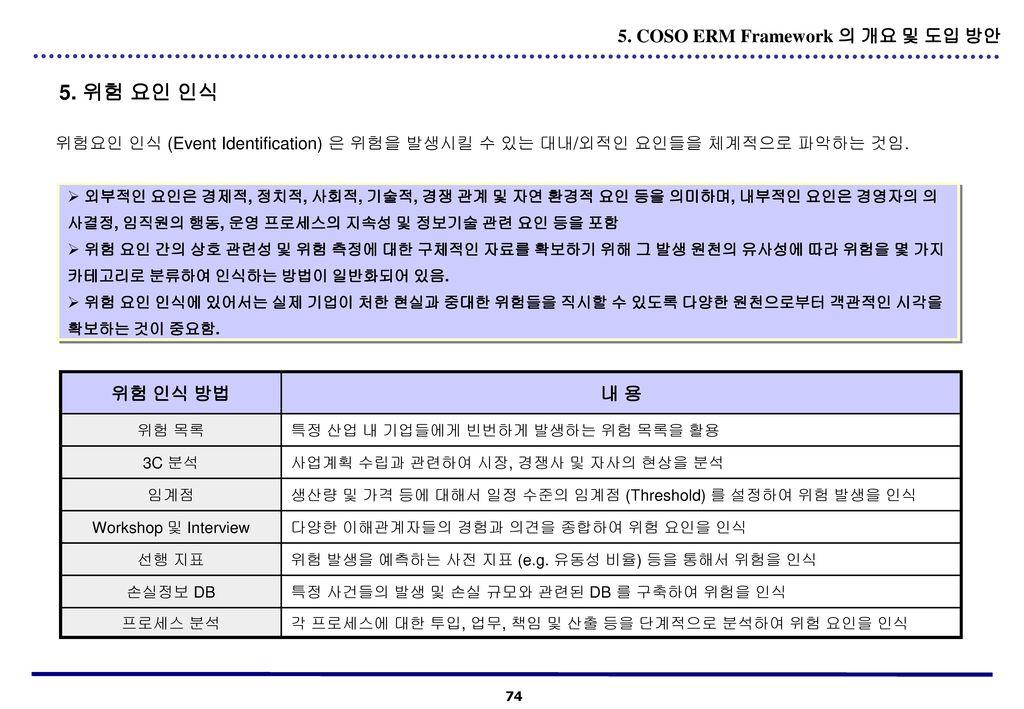 5. 위험 요인 인식 5. COSO ERM Framework 의 개요 및 도입 방안 위험 인식 방법 내 용