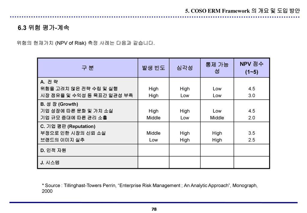 6.3 위험 평가-계속 5. COSO ERM Framework 의 개요 및 도입 방안 구 분 발생 빈도 심각성 통제 가능성