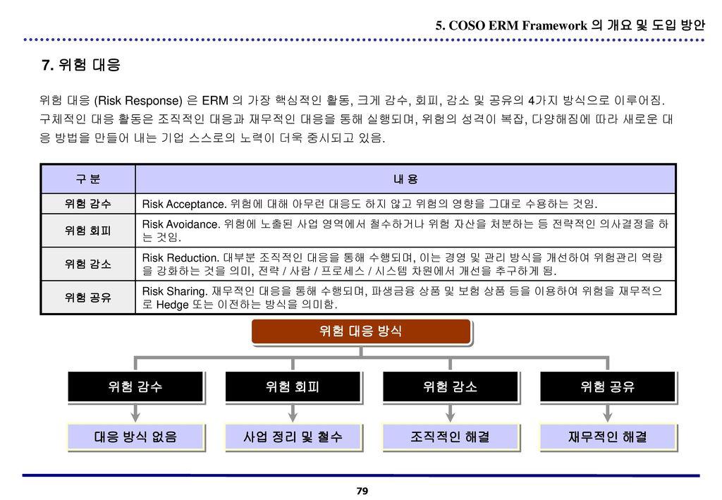 7. 위험 대응 5. COSO ERM Framework 의 개요 및 도입 방안 위험 대응 방식 위험 감수 위험 회피 위험 감소