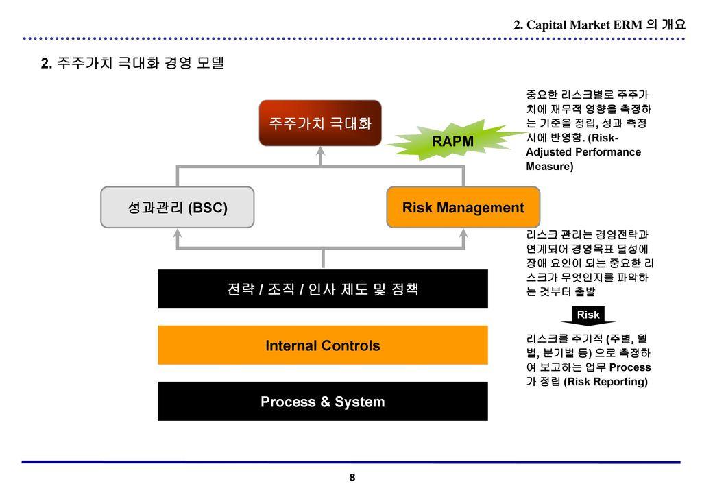 2. 주주가치 극대화 경영 모델 주주가치 극대화 RAPM 성과관리 (BSC) Risk Management