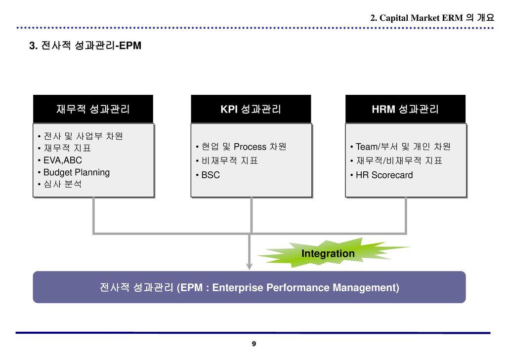 전사적 성과관리 (EPM : Enterprise Performance Management)