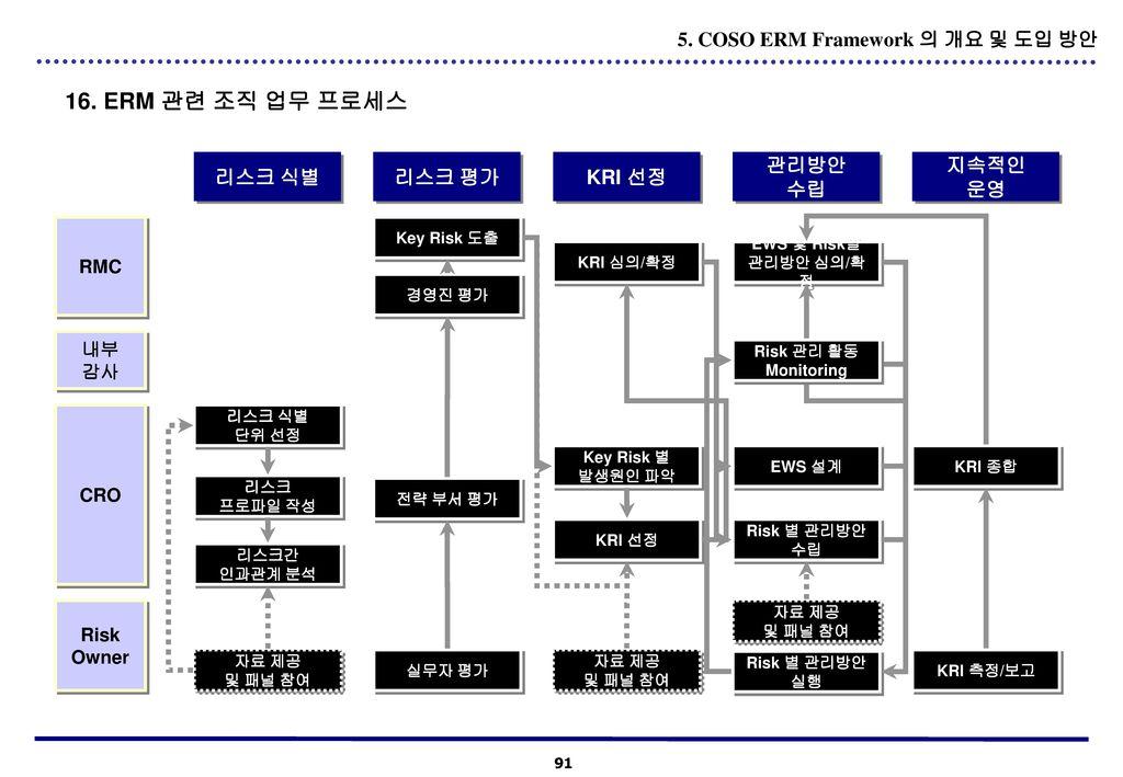 16. ERM 관련 조직 업무 프로세스 5. COSO ERM Framework 의 개요 및 도입 방안 리스크 식별 리스크 평가