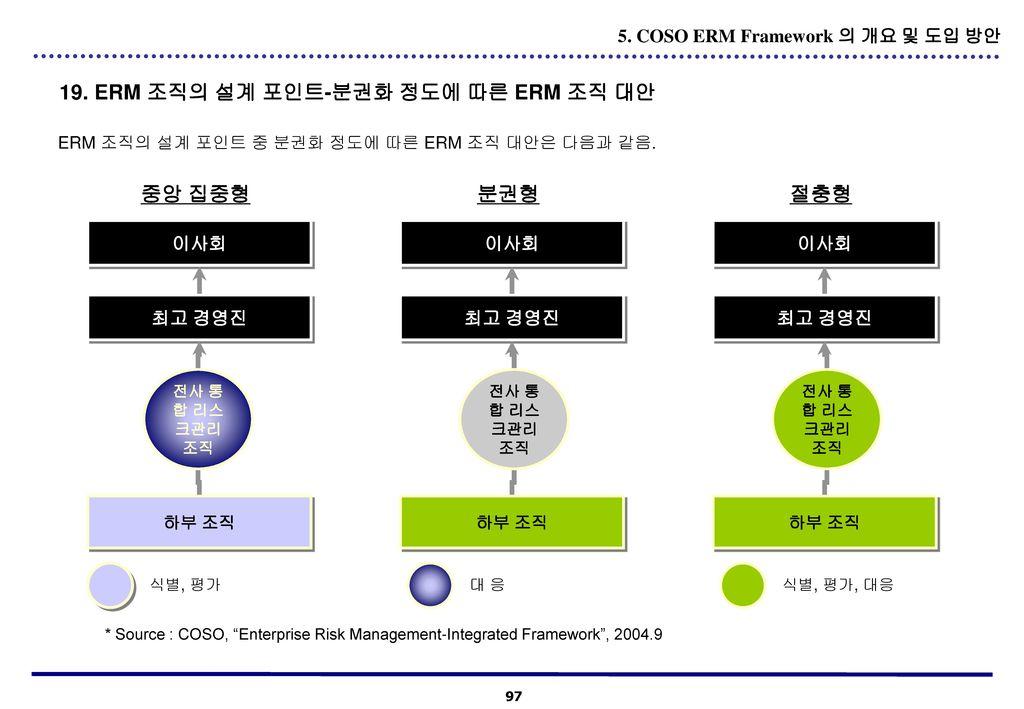 19. ERM 조직의 설계 포인트-분권화 정도에 따른 ERM 조직 대안