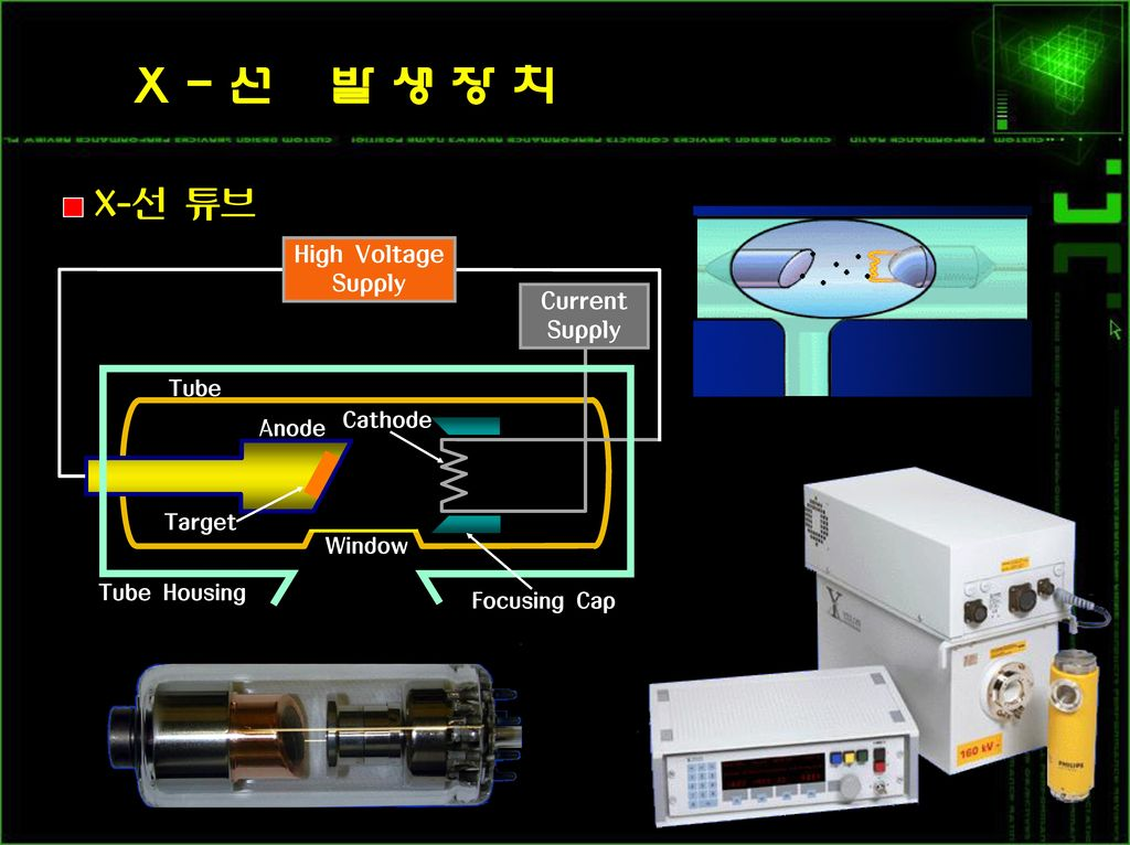 X-선 발생장치 X-선 튜브 High Voltage Supply Current Tube Cathode Anode Target