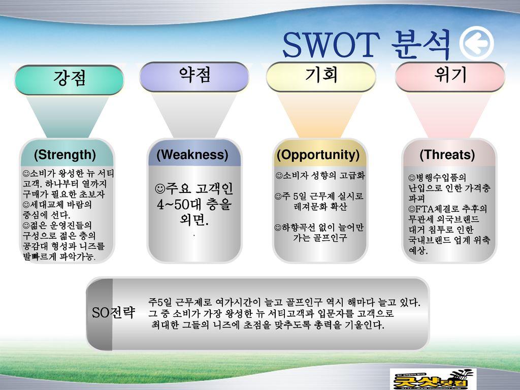 SWOT 분석 약점 기회 위기 강점 (Strength) (Weakness) (Opportunity) (Threats)