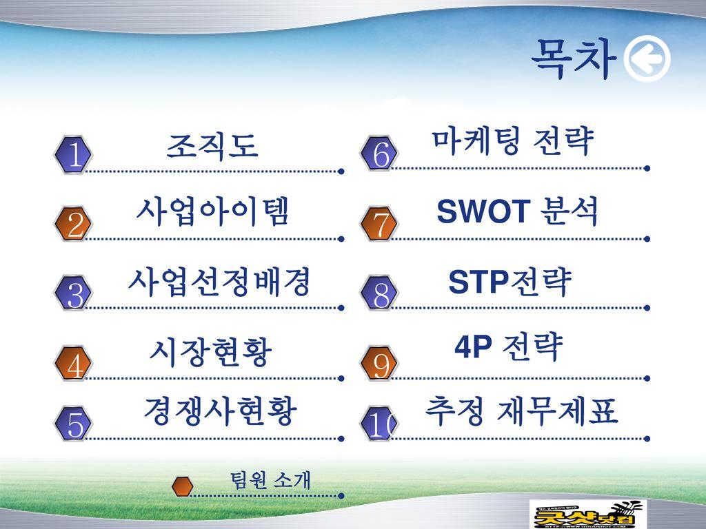 목차 1 6 2 7 3 8 4 9 5 10 마케팅 전략 조직도 사업아이템 SWOT 분석 사업선정배경 STP전략 4P 전략