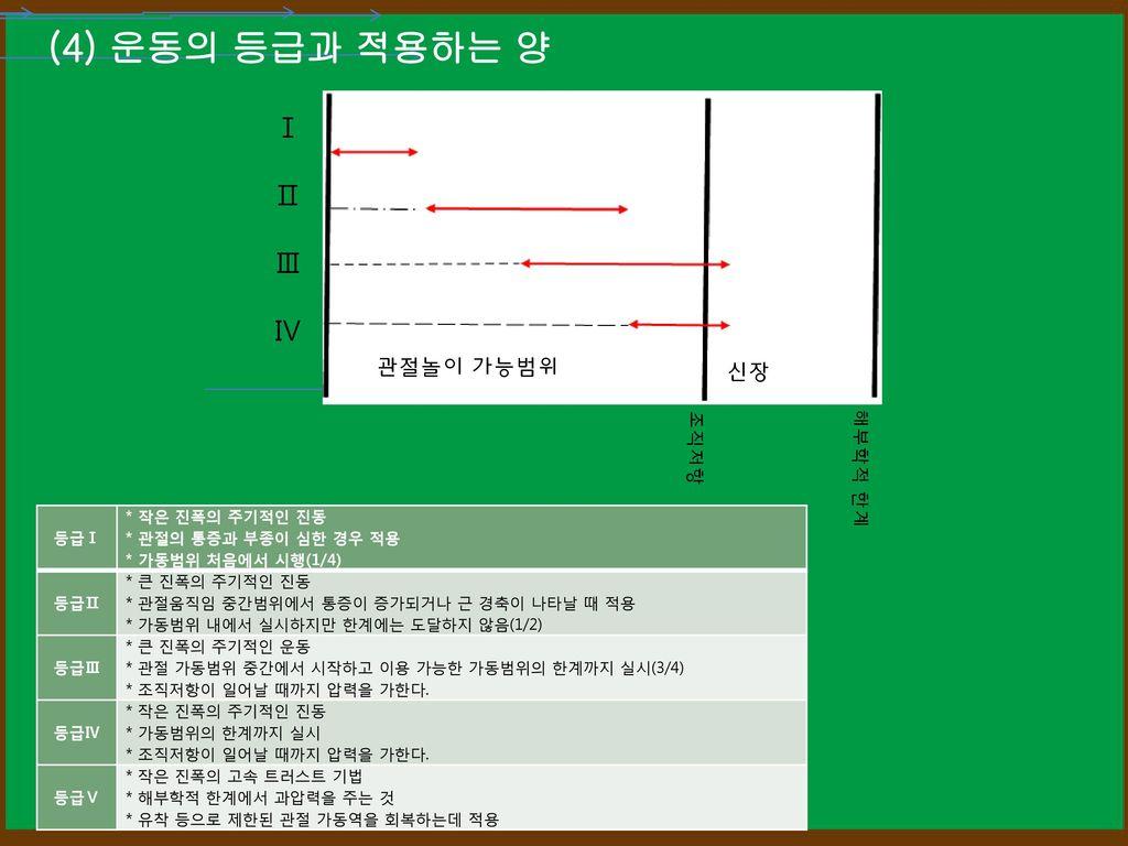 (4) 운동의 등급과 적용하는 양 Ⅰ Ⅱ Ⅲ Ⅳ 관절놀이 가능범위 신장 조직저항 해부학적 한계