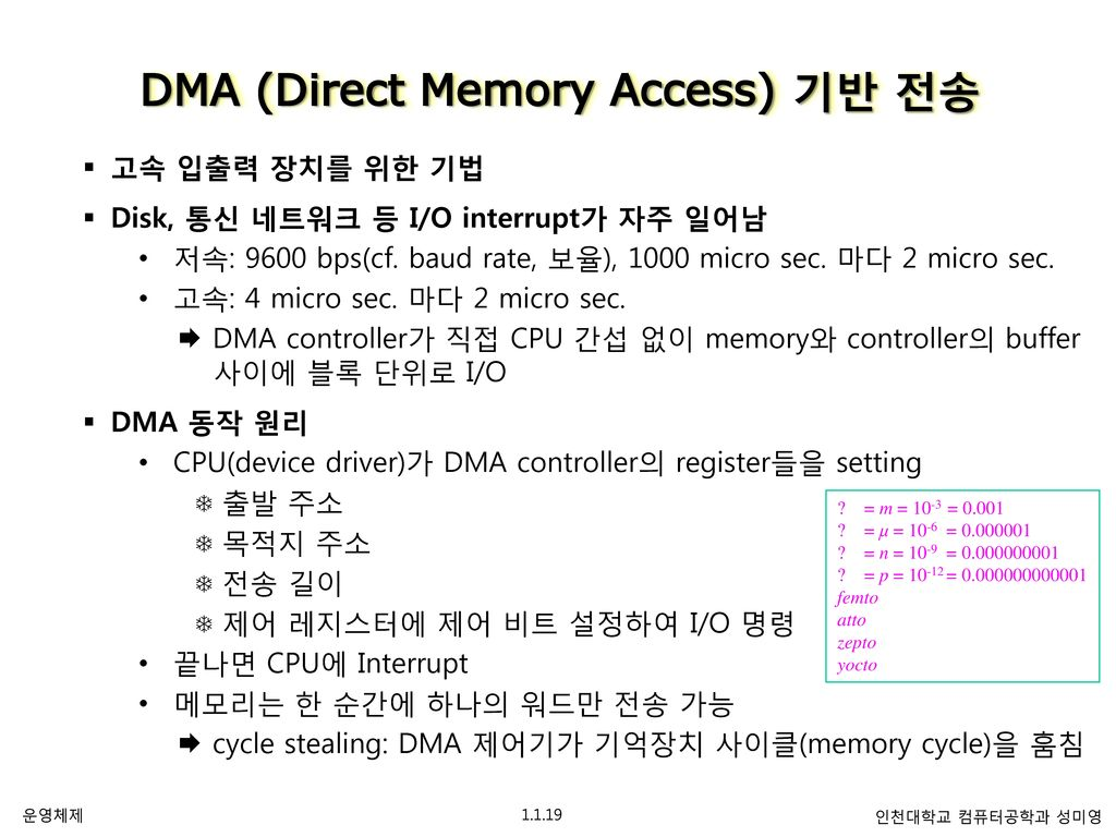 Direct Memory Access Controller Driver Free Download