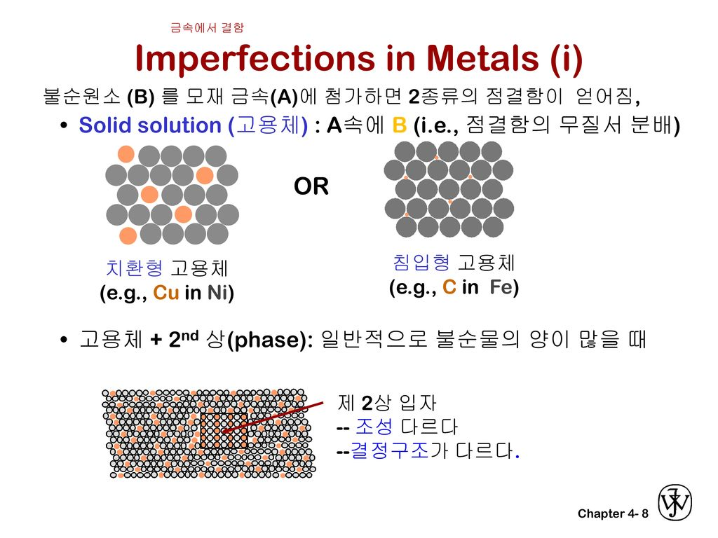 Imperfections in Metals (i)