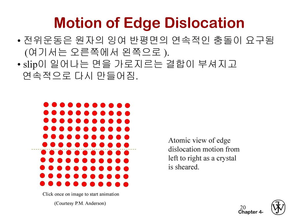 Motion of Edge Dislocation