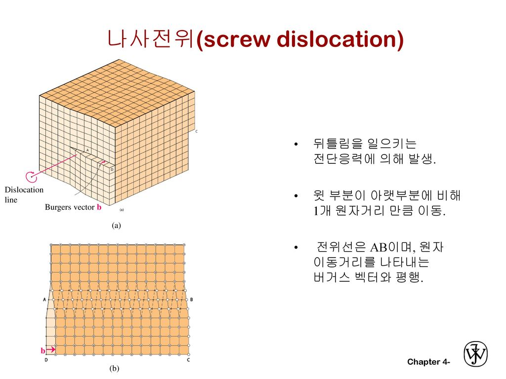 나사전위(screw dislocation)