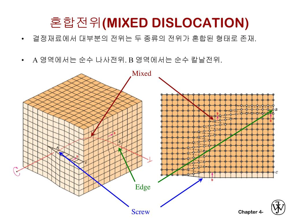 혼합전위(MIXED DISLOCATION)