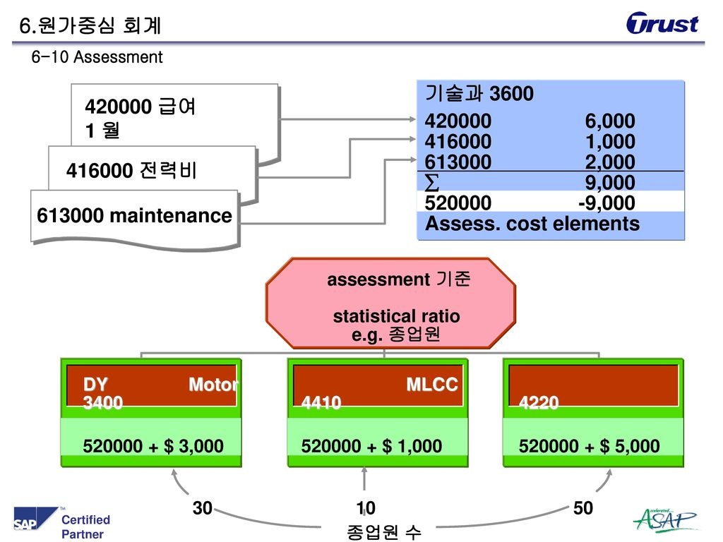 assessment 기준 statistical ratio e.g. 종업원