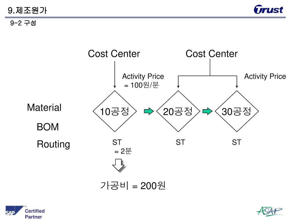 Cost Center Cost Center 10공정 20공정 30공정 Material BOM Routing 가공비 = 200원