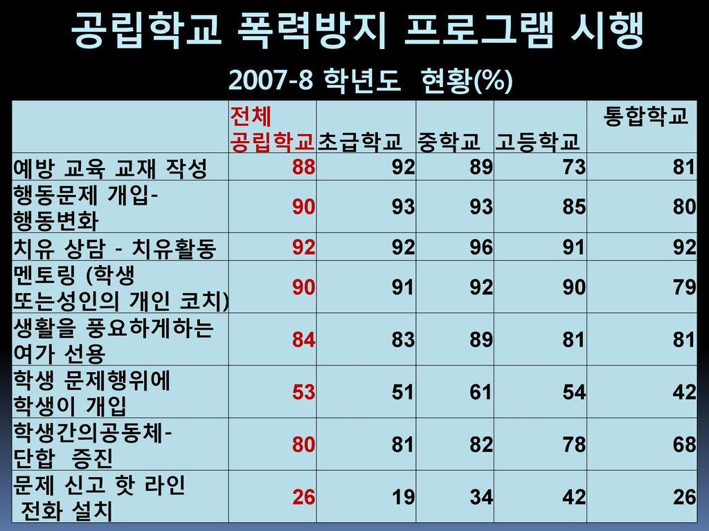 공립학교 폭력방지 프로그램 시행 2007-8 학년도 현황(%)