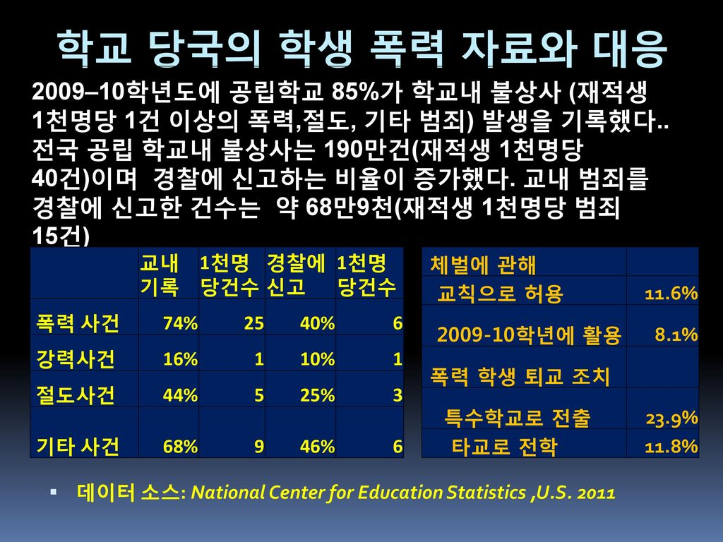 학교 당국의 학생 폭력 자료와 대응 All public schools. Primary school. Middle school. High school. Combined