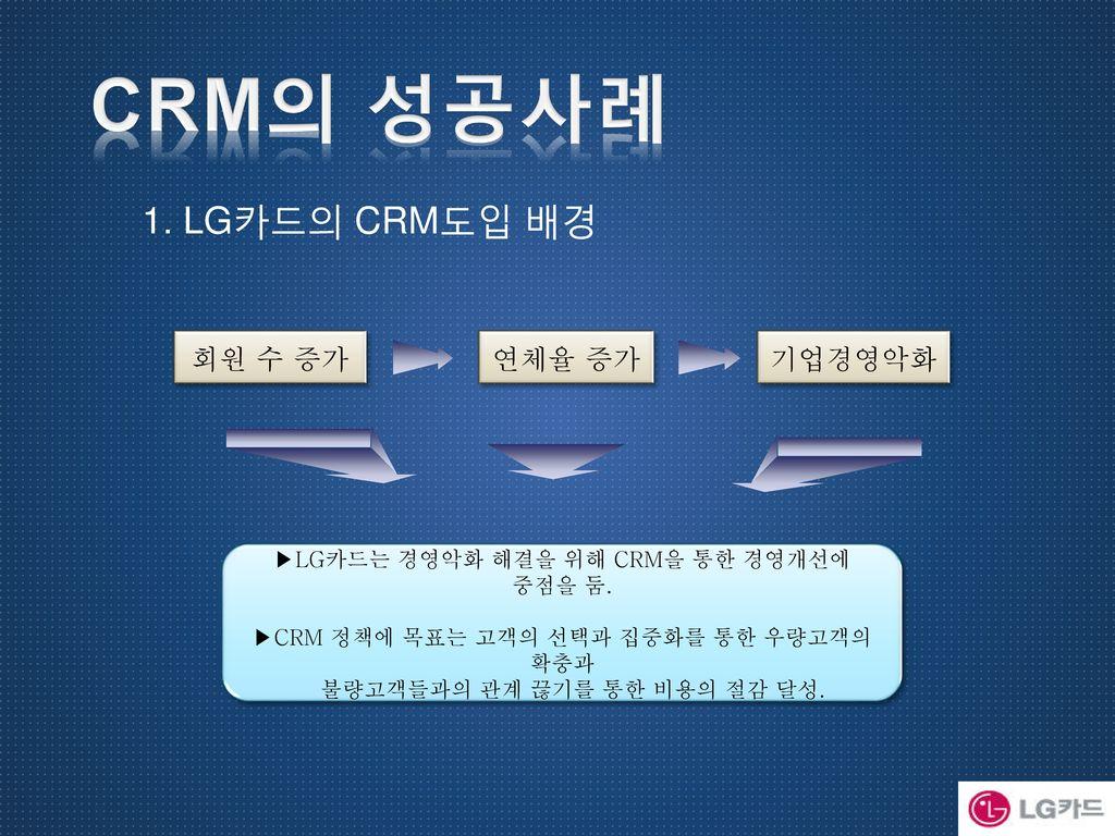 CRM의 성공사례 1. LG카드의 CRM도입 배경 회원 수 증가 연체율 증가 기업경영악화