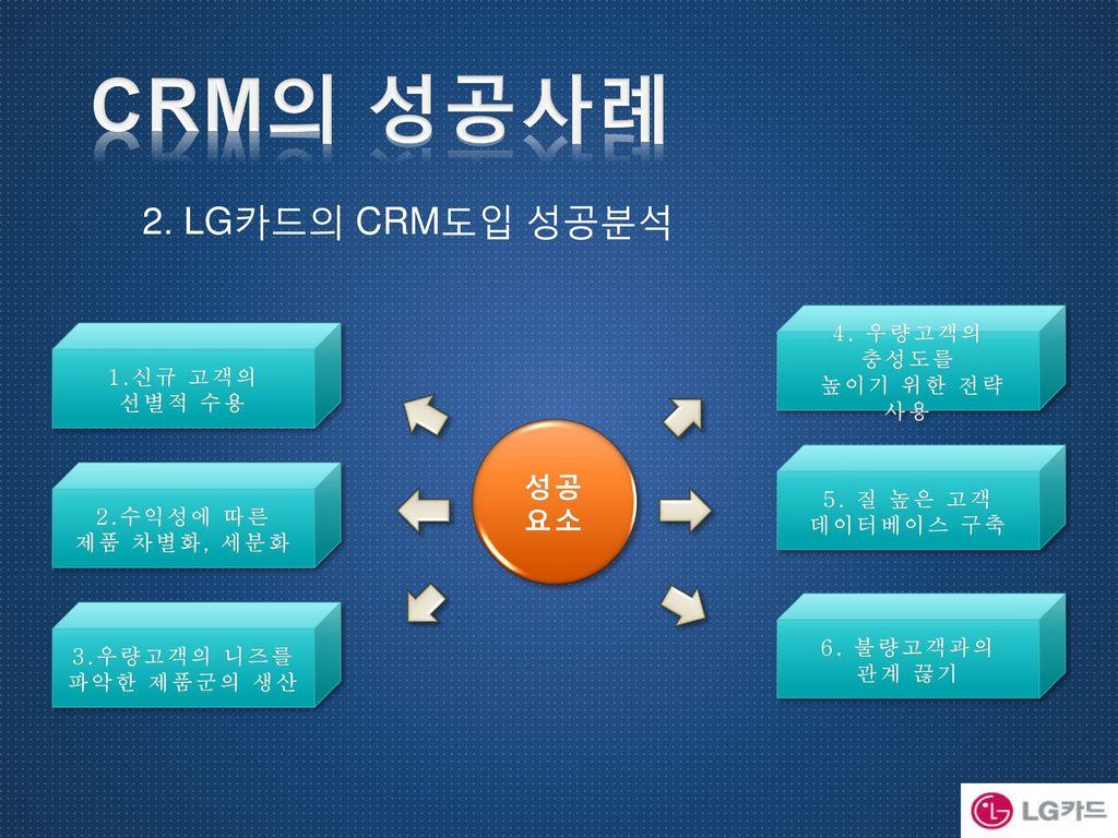CRM의 성공사례 2. LG카드의 CRM도입 성공분석 성공 요소 4. 우량고객의 충성도를 높이기 위한 전략 사용