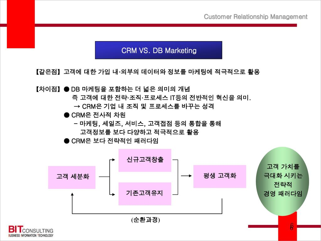 CRM : 고객 관계 관리 Process Customer Relationship Management ...