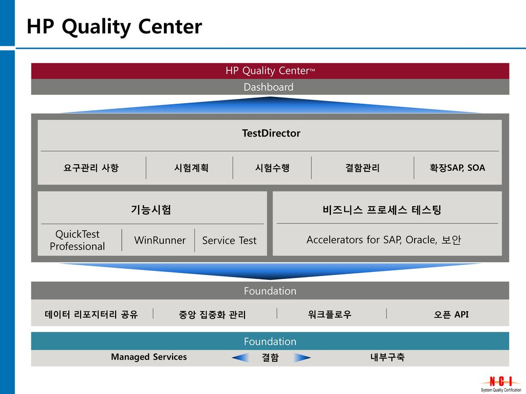 Hp Quality Center Defect Related Keywords & Suggestions - Hp