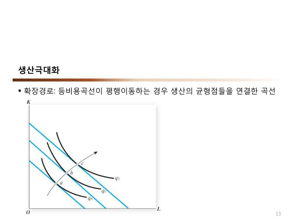 생산극대화 확장경로: 등비용곡선이 평행이동하는 경우 생산의 균형점들을 연결한 곡선