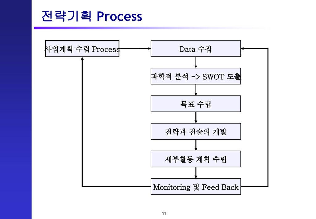 전략기획 Process 사업계획 수립 Process Data 수집 과학적 분석 -> SWOT 도출 목표 수립
