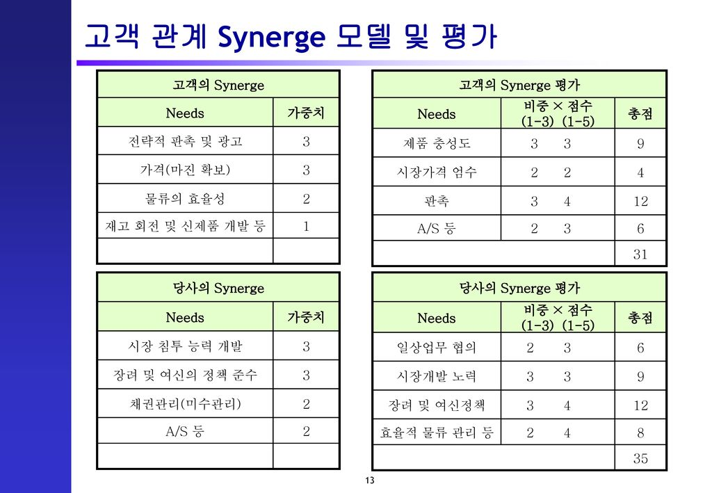 고객 관계 Synerge 모델 및 평가 고객의 Synerge Needs 가중치 전략적 판촉 및 광고 3 가격(마진 확보)