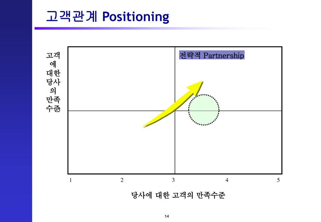 고객관계 Positioning 고객에 대한 당사의 만족 수준 전략적 Partnership 당사에 대한 고객의 만족수준 3 1