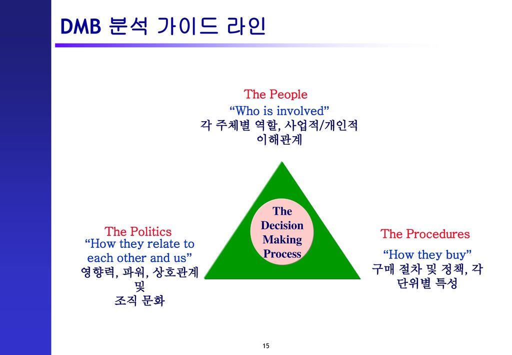 DMB 분석 가이드 라인 The People Who is involved 각 주체별 역할, 사업적/개인적 이해관계 The