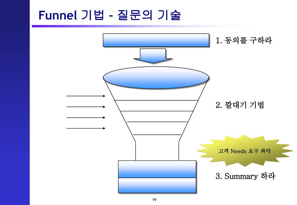 Funnel 기법 – 질문의 기술 1. 동의를 구하라 2. 깔대기 기법 고객 Needs 요구 파악 3. Summary 하라