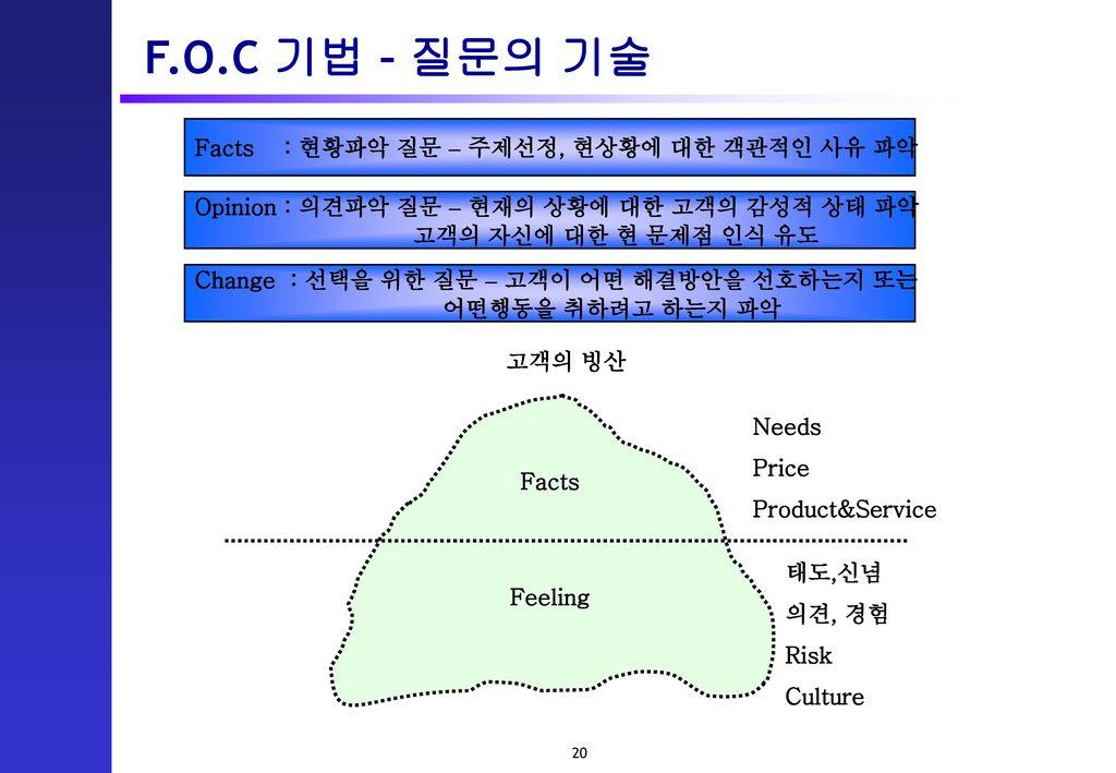 F.O.C 기법 – 질문의 기술 Facts : 현황파악 질문 – 주제선정, 현상황에 대한 객관적인 사유 파악