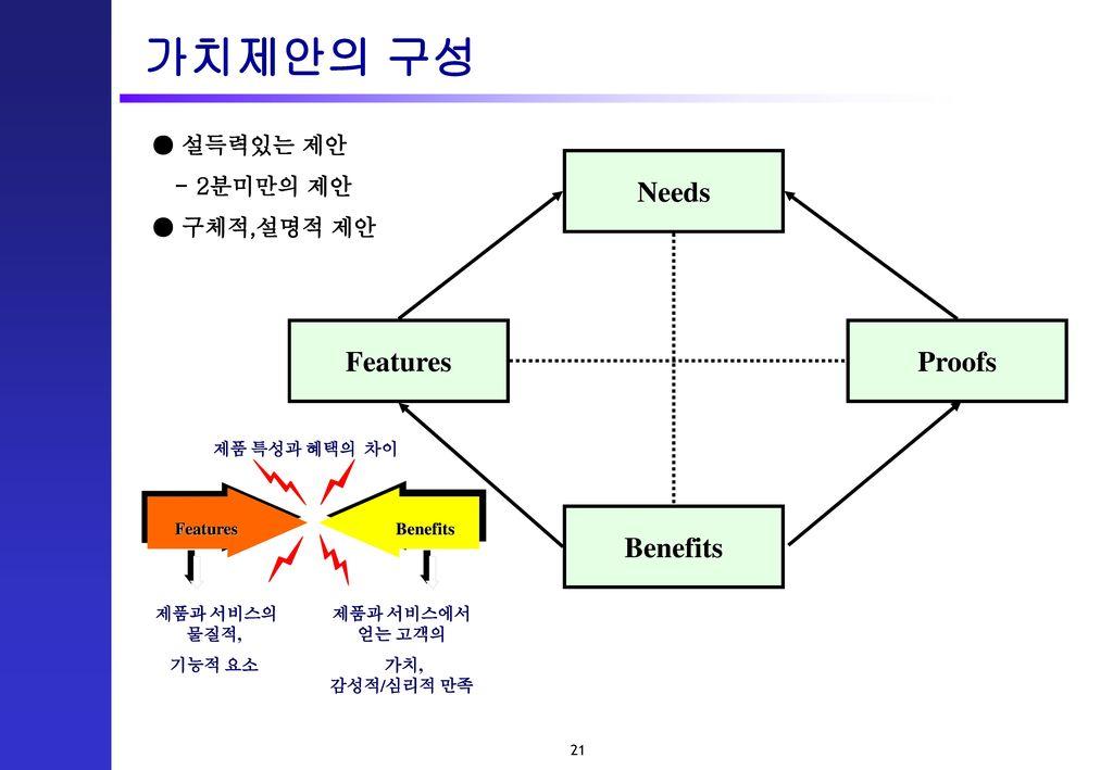 가치제안의 구성 Needs Features Proofs Benefits ● 설득력있는 제안 - 2분미만의 제안