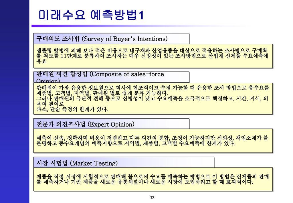 미래수요 예측방법1 구매의도 조사법 (Survey of Buyer's Intentions)