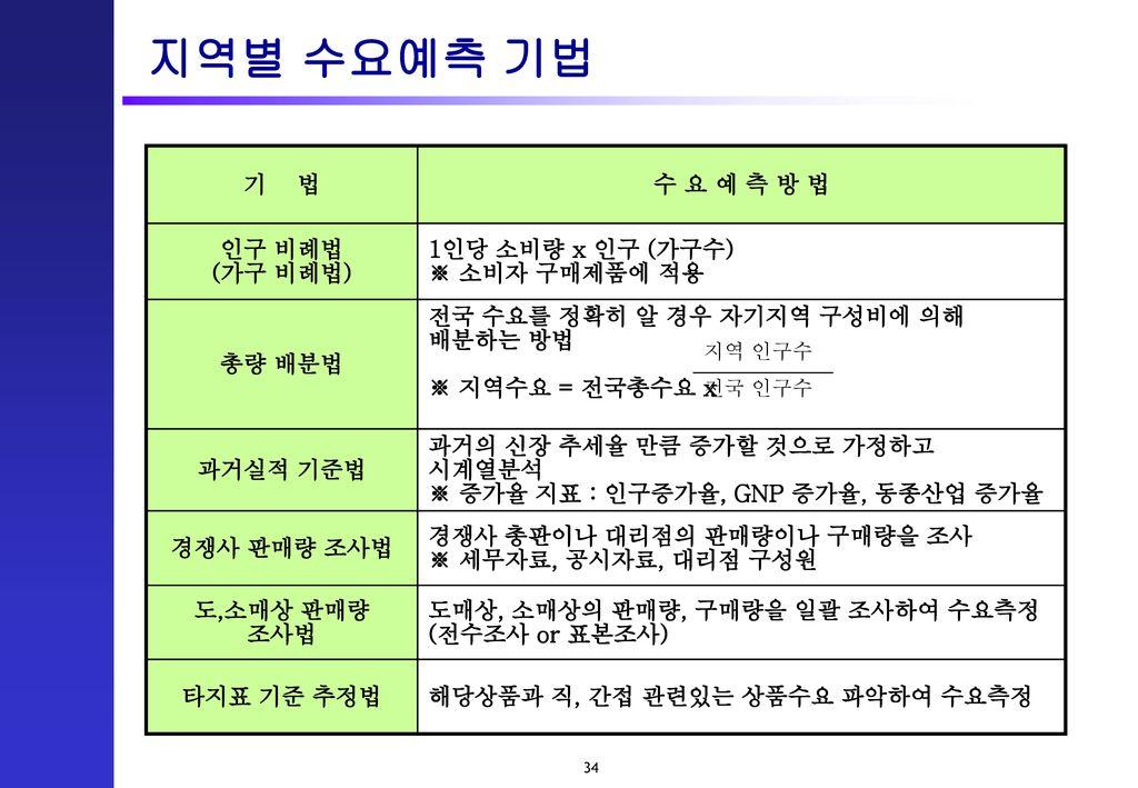지역별 수요예측 기법 기 법 수 요 예 측 방 법 인구 비례법 (가구 비례법) 1인당 소비량 x 인구 (가구수)
